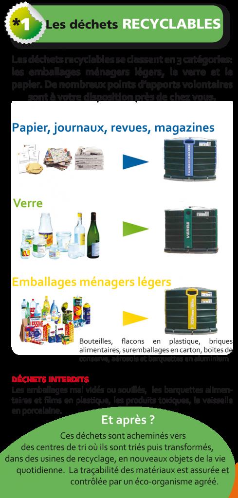 Les déchêts recyclables